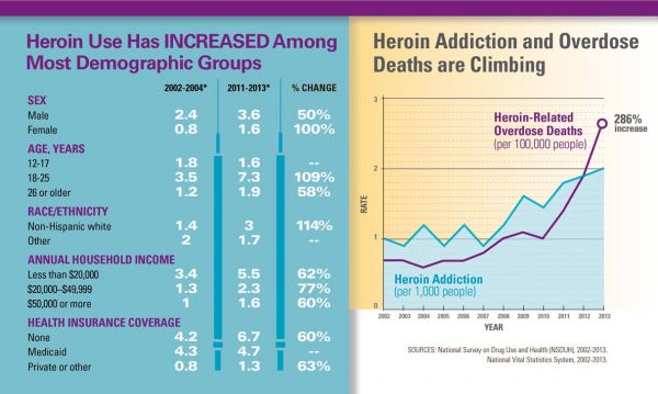Overdose Prevention And Education